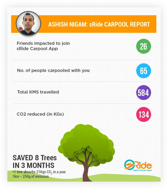 Ashish Nigam – Carpools daily to take cars off the road in Pune